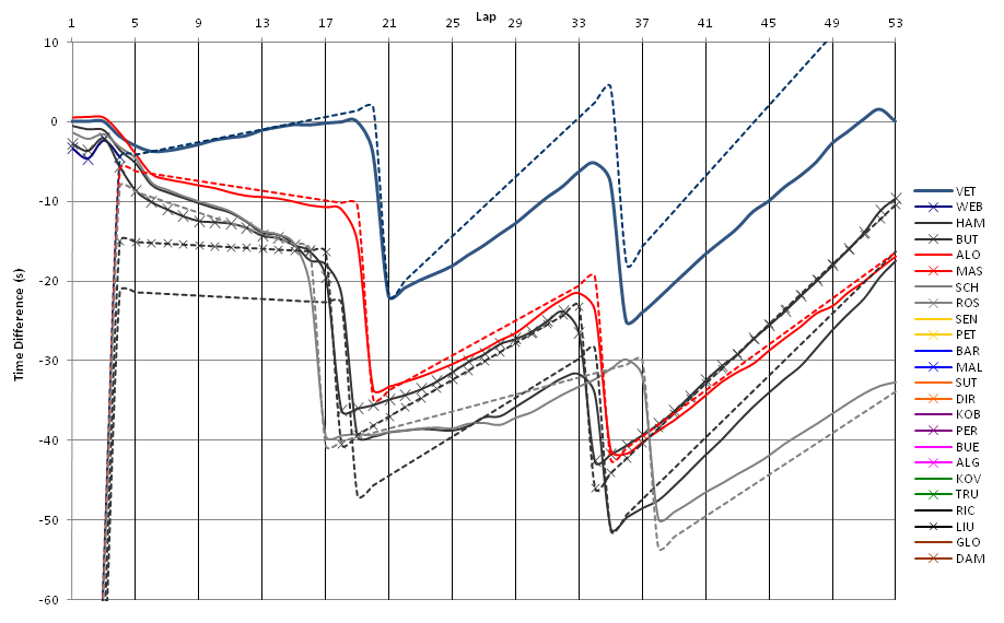 It cannot be too hard to get data like this from pure simulations. This is actual data from the Monaco race in 2011.