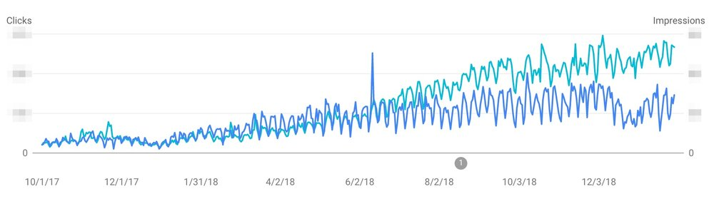 Google Search Console shows our steady growth in visibility (impressions) - this over time will naturally result in clicks going up too as our (and your) content ages/matures.