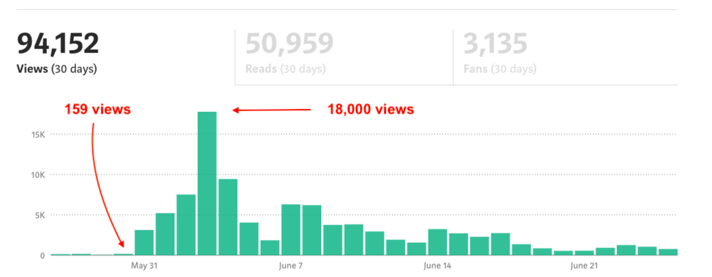 viral medium stats view