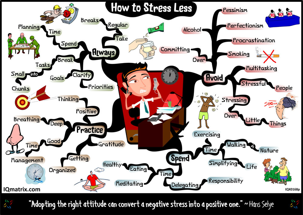 stress less - a mind map of strategies