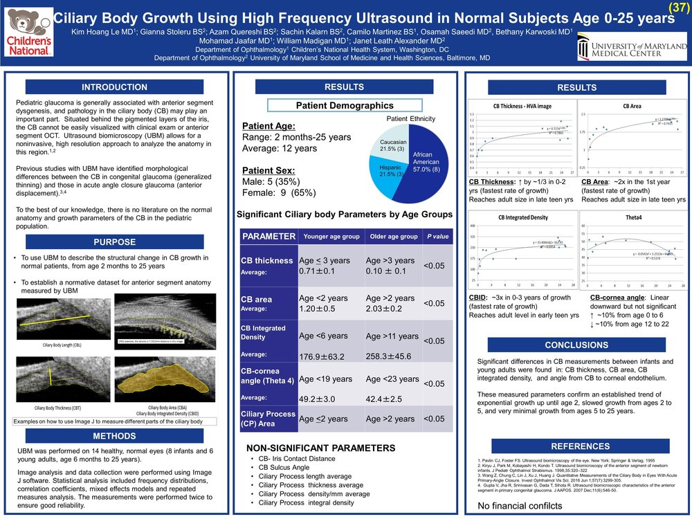 AAPOS 2017  Title: Ciliary Body Growth Using High Frequency Ultrasound in Normal Subjects Age 0-25 years