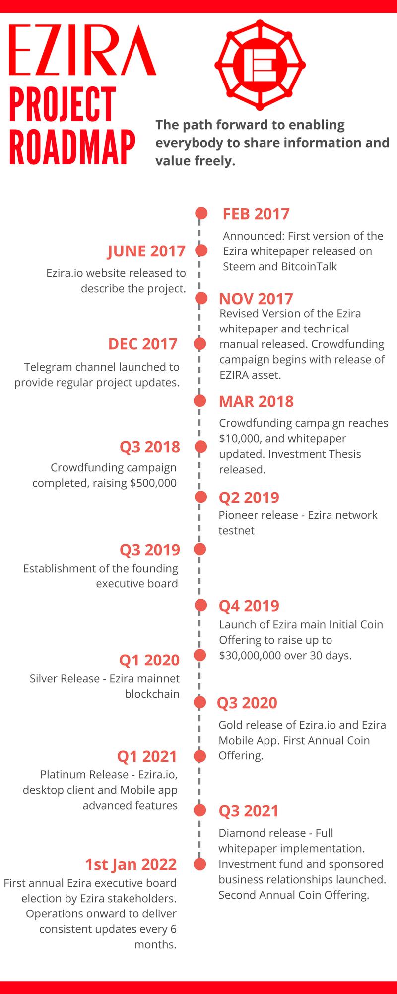 Ezira Roadmap.png