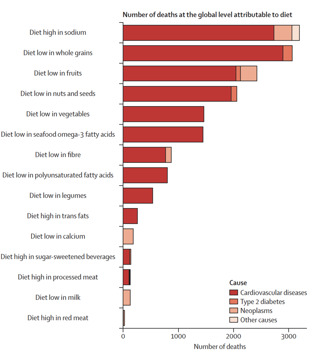 Global Burden of Disease Lancet study: impact of diets on mortality