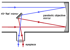 The basic cutaway of a Newtonian Reflector