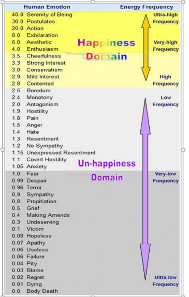 Energy frequencies of different emotions