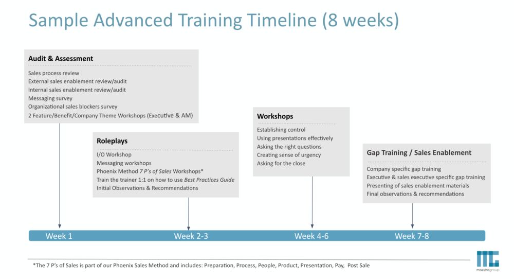 maestro group training timeline