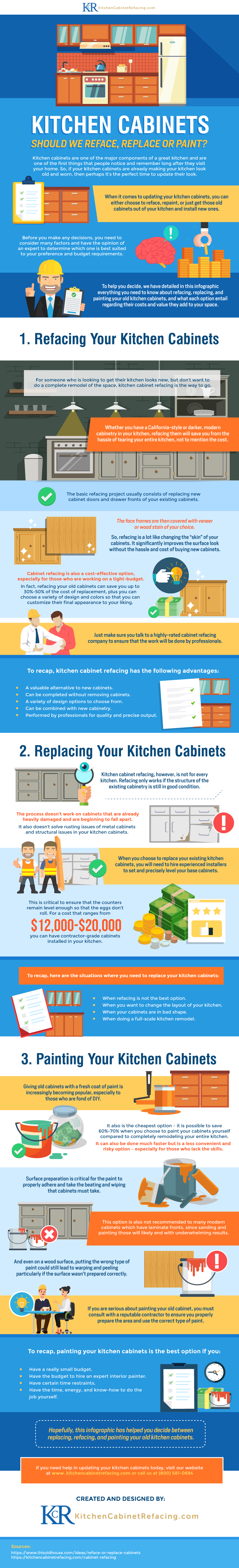 Kitchen Cabinets - Should we Reface, Replace or Paint-01.png