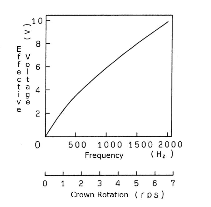 Voltage Generation Graph