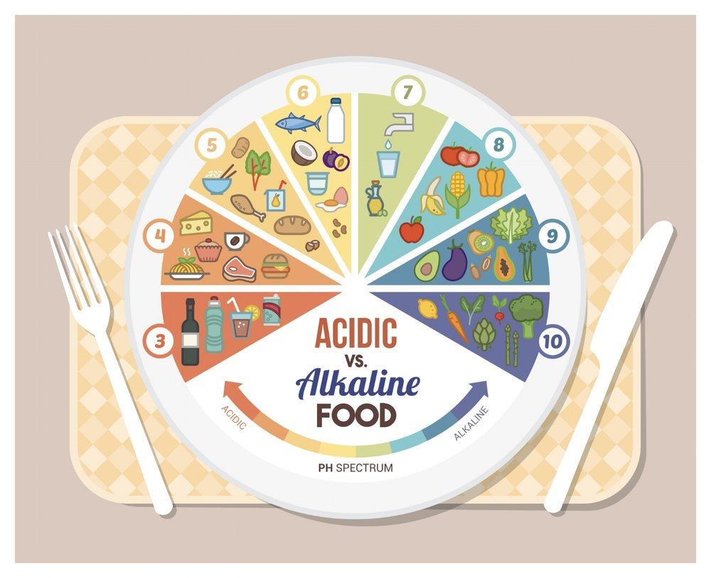 An alkaline diet is one that helps balance the pH level of the fluids in your body, including your blood and urine. Your pH is partially determined by the mineral density of the foods you eat.