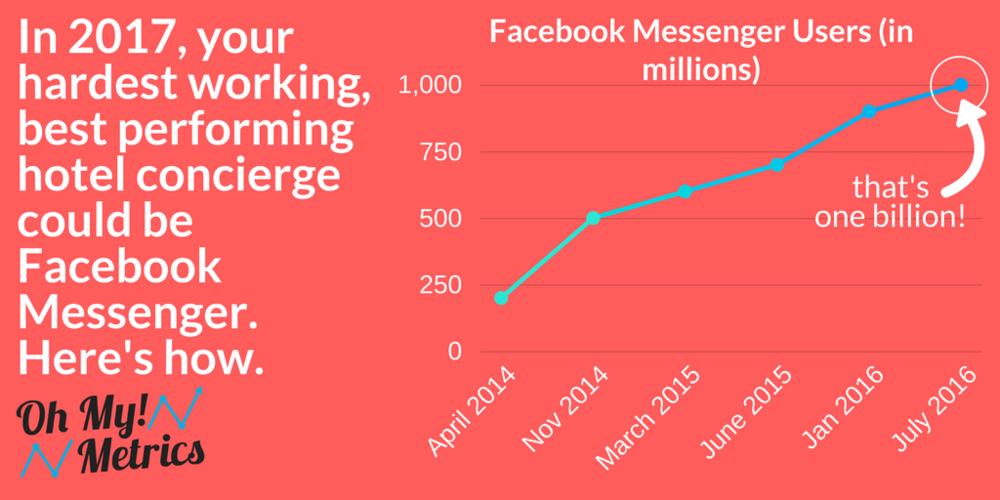 Facebook Messenger - hotel concierge - oh my metrics 2.png