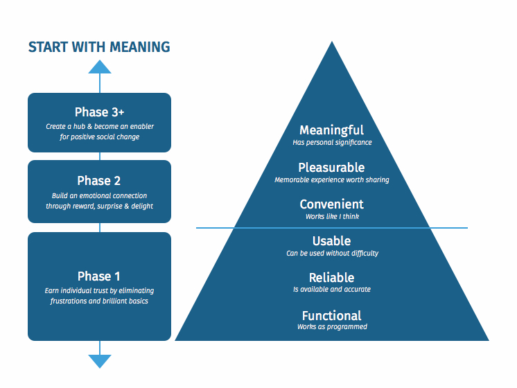 Stephen Anderson's   UX Hierarchy of Needs  Model