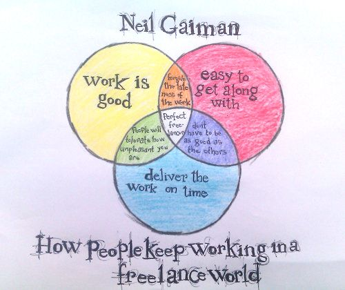 "I strive to land right in the center of Neil Gaiman's ""perfect freelancer"" Venn diagram."