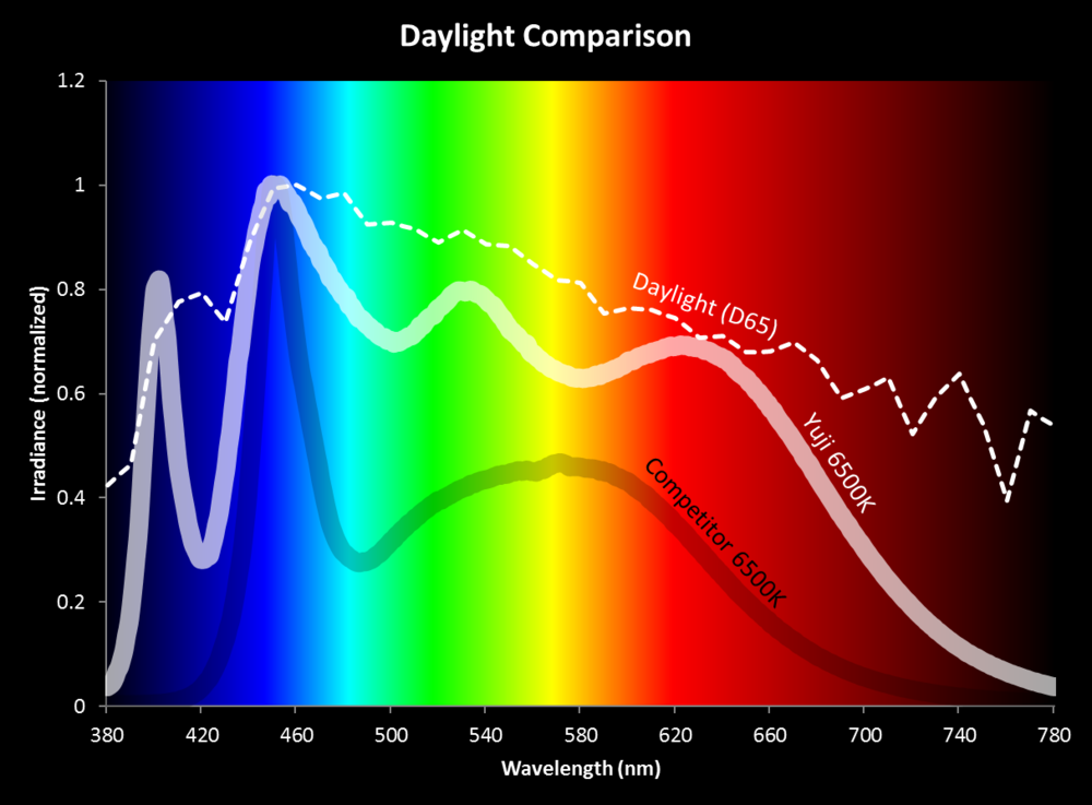 Representative spectrum coverage by a particular supplier of high-CRI LED lights; daylight is shown with the dashed line, and the high-CRI light is shown with the heavier white line just below it