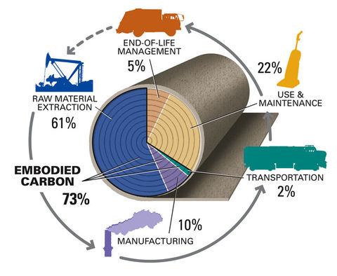 Illustrative breakdown of the stages of a product or material life that should be considered when understanding the carbon footprint.