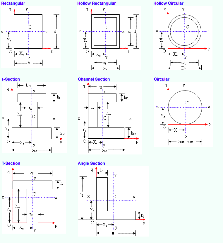 The CivilEngineer website has plenty of moment of inertia calculators for most common shapes