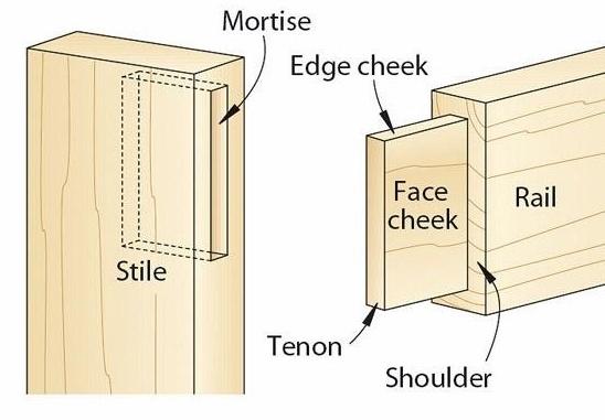 Mortise & tenon joinery