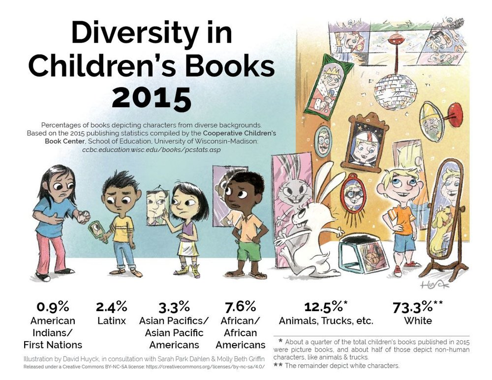 """""""Children of color have a better chance of reading about a non-human character than they do reading about a person who looks like them. There's something very wrong with that."""" --Taté Walker. Illustration credit: David Huyck, Sarah Park Dahlen, Molly Beth Griffin."""