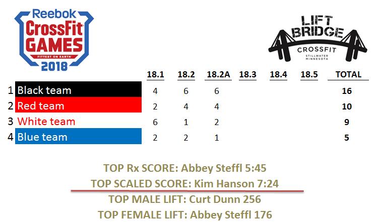 18.2 Scoreboard.PNG