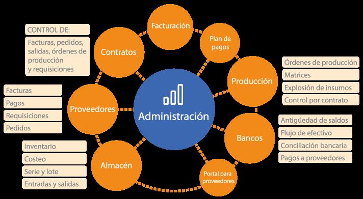 d_administracion.png