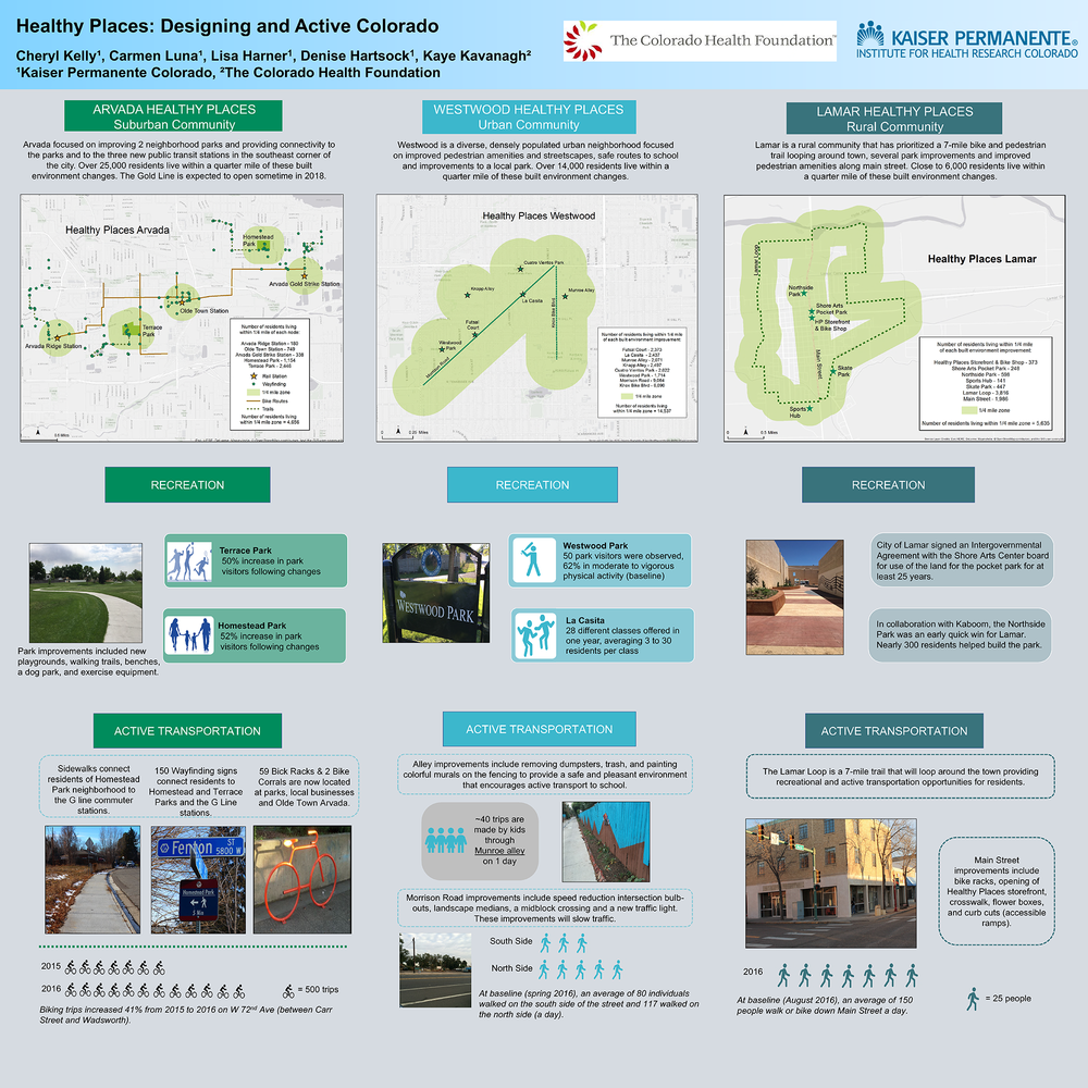 Healthy Places Evaluation Poster 2018