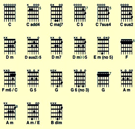 Here are some helpful shapes to walk you through the C major scale.