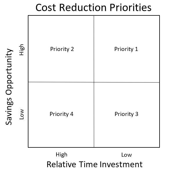 Cost Reduction Priorities.JPG
