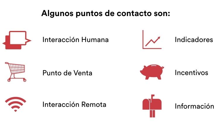 Diagrama_Economia_Puntos_Contacto.001.jpeg