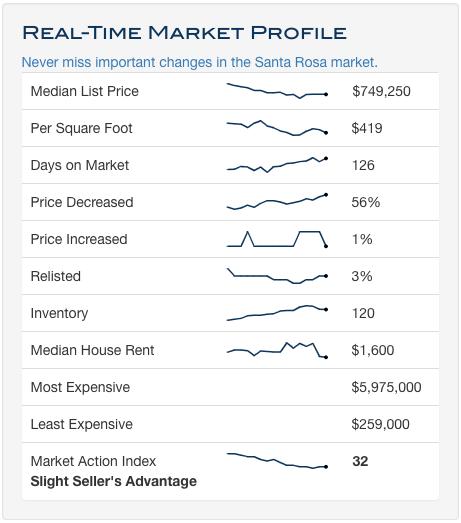 Santa Rosa Real-Time Market Profile 181015