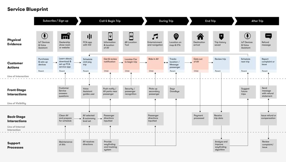 Service Blueprint Work.png