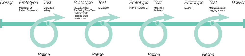 prototype-testing-diagram.png