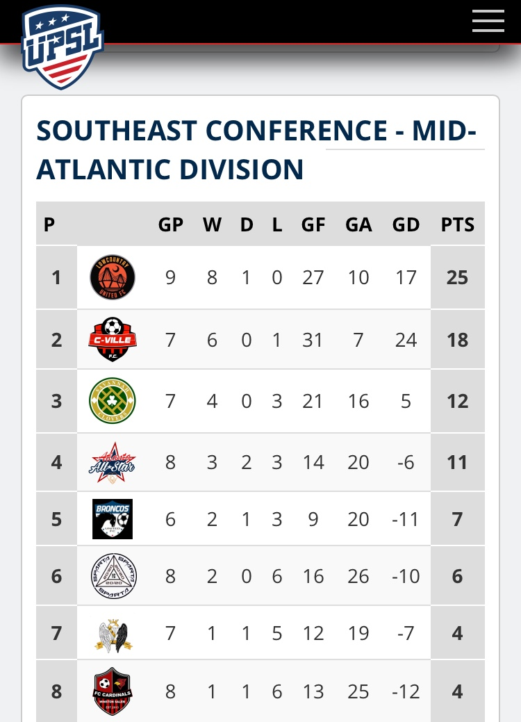 League Table as of Week 11