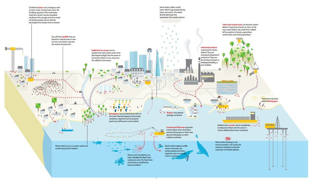 UNEP - Marine Litter Vital Graphics