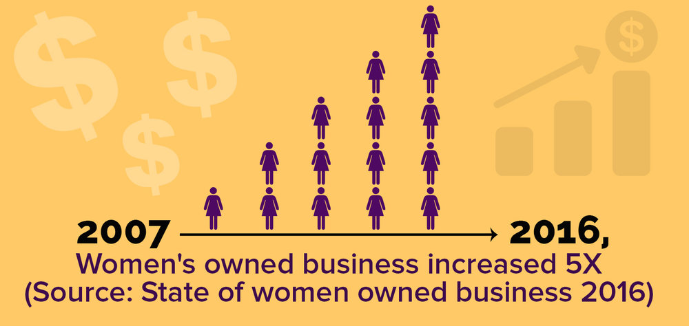 Woman owned business infographic growth