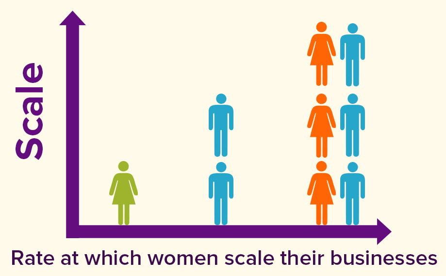 women scale their businesses infographic Woman Led