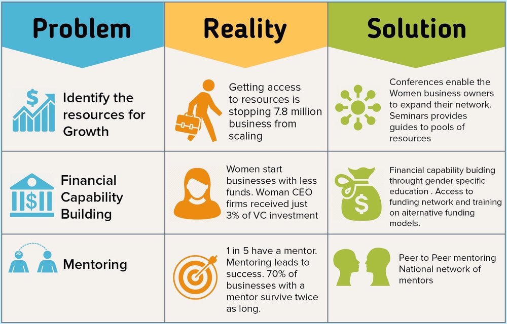 Problem reality solution Woman Led
