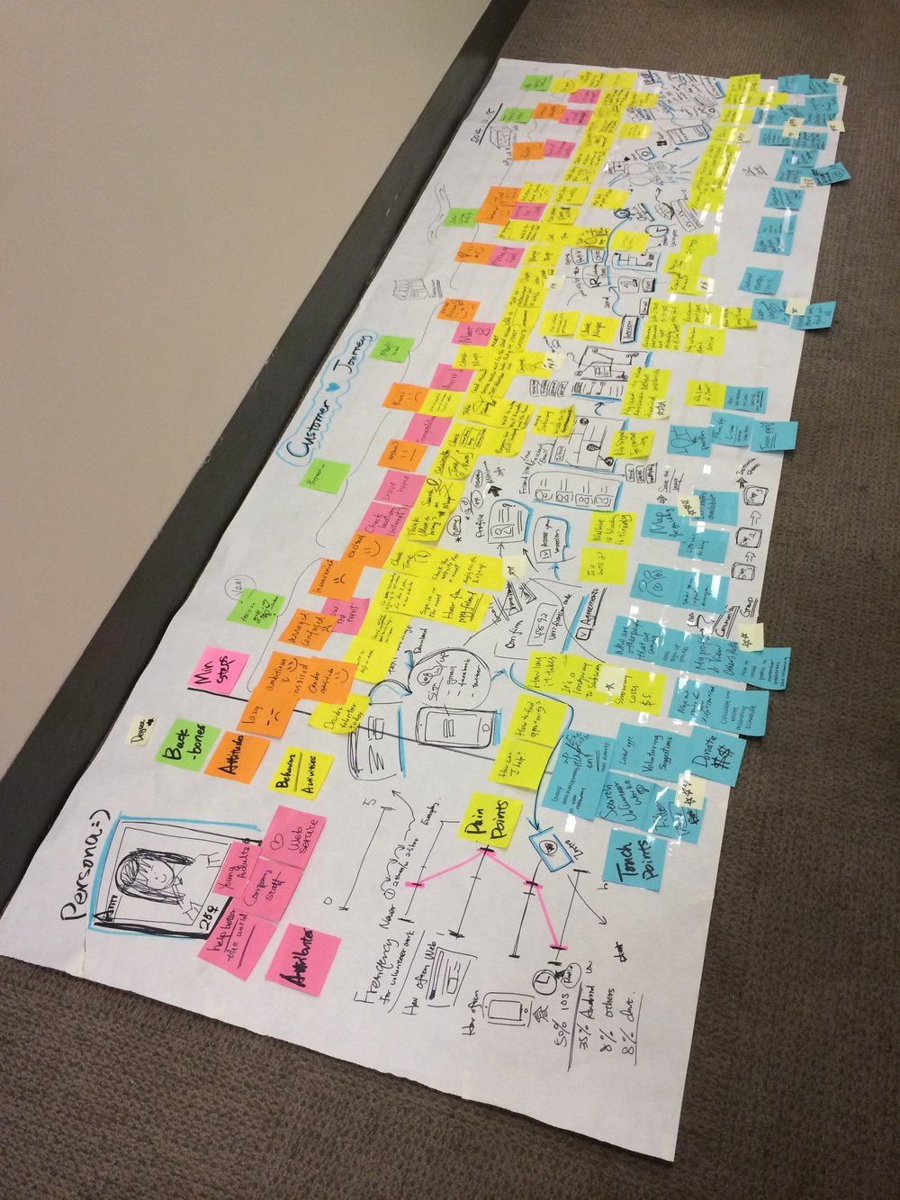User Journey Map co-created with our client Rescuing Leftover Cuisine