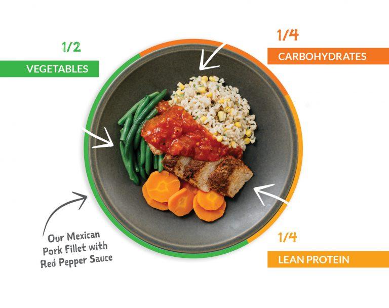 Hit-100s-Healthy-Food-Plate--768x608.jpg