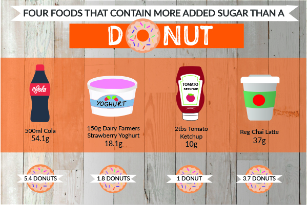 4 foods as much sugar as a donut infographic.jpg