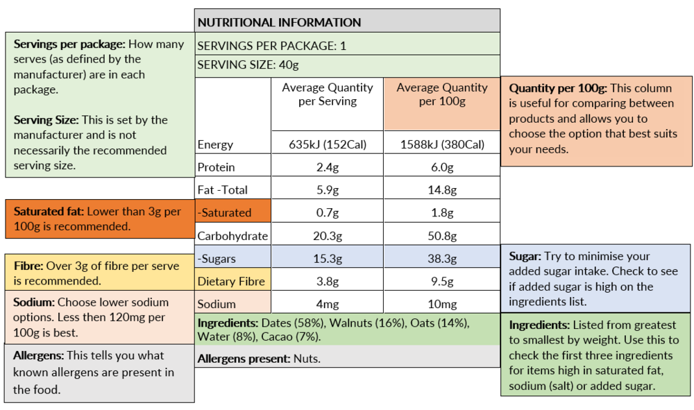 How to read nutrition labels.png