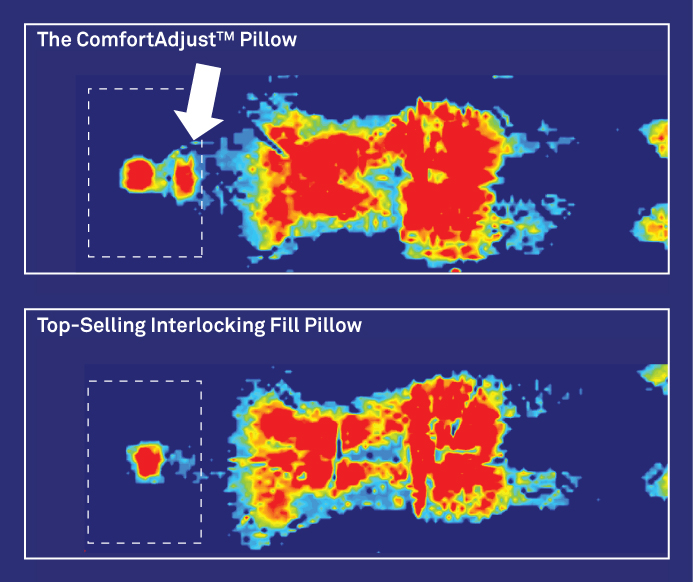 Why It's Better - We tested the ComfortAdjust Pillow against the top-selling interlocking fill pillow using an Xsensor X3 Medical Version 5.0 pressure imaging system. We tested each pillow with the same person, on the same mattress, and in the back-lying position.The results speak for themselves! Medical imaging proves that only ComfortAdjust Pillow provides full neck support (see white arrow).