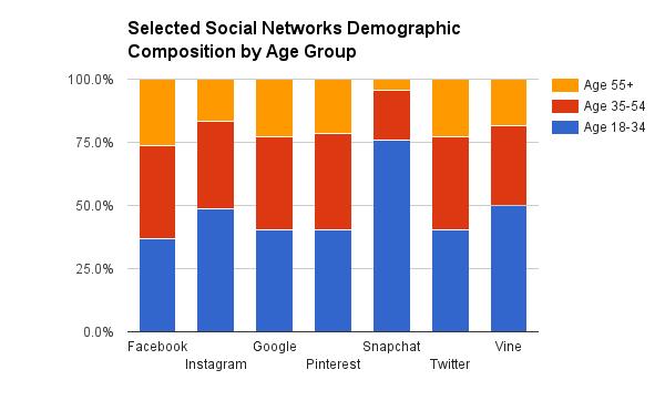 Source: comScore Media Metrix Multi-Platform, US, Age 18+, Dec 2015