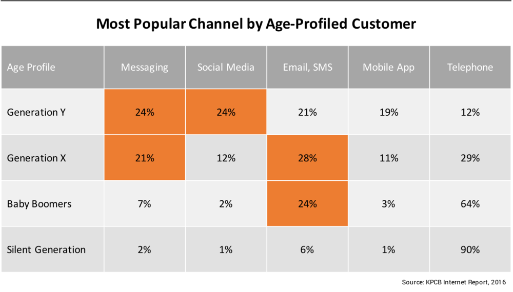 Most popular channel by age