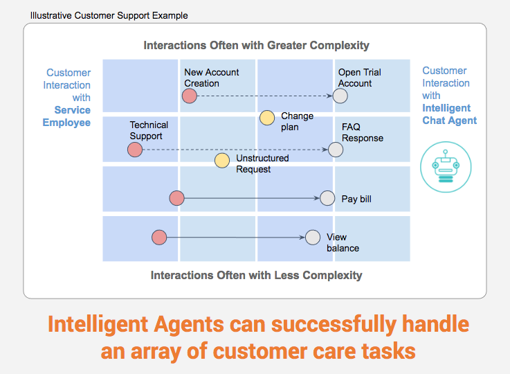 Intelligent Agents and Virtual Assistants for Customer Support