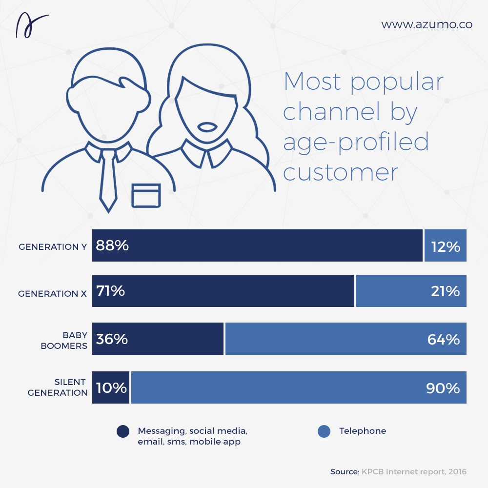 Most popular channel by age-profiled customer
