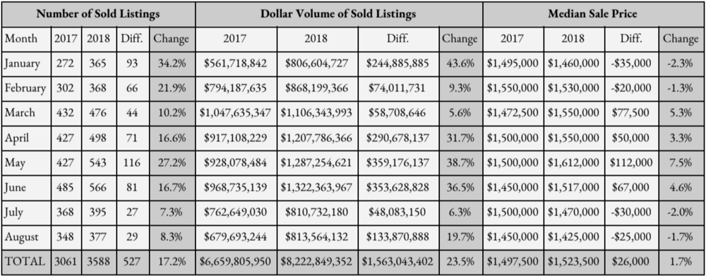 South Florida Market Update Closed Sales for Listings $1,000,000 Plus  (For the counties of Palm Beach/Broward/Miami-Dade)