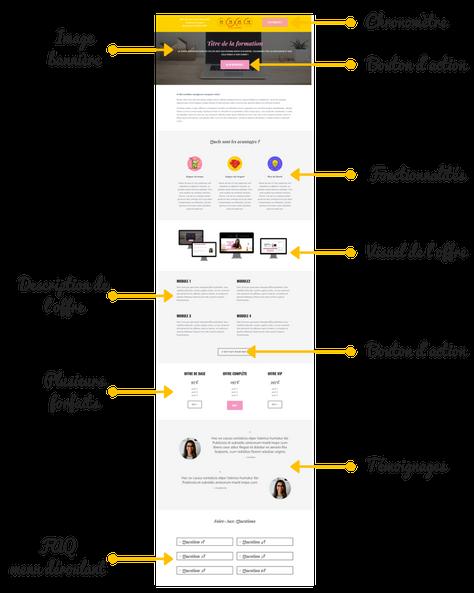 créer une page de vente avec squarespace