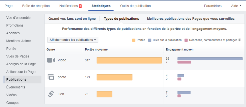 statistiques page fan facebook