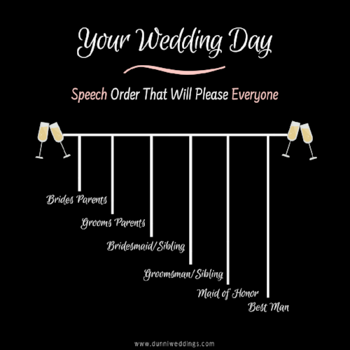 Wedding Reception Speech Order Dunniweddings