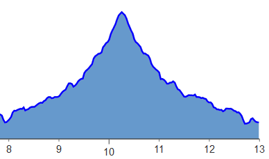 This elevation map courtesy of  halfmarathons.net.