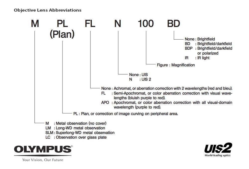 Olympus-objective-lens-abbreviations.jpg